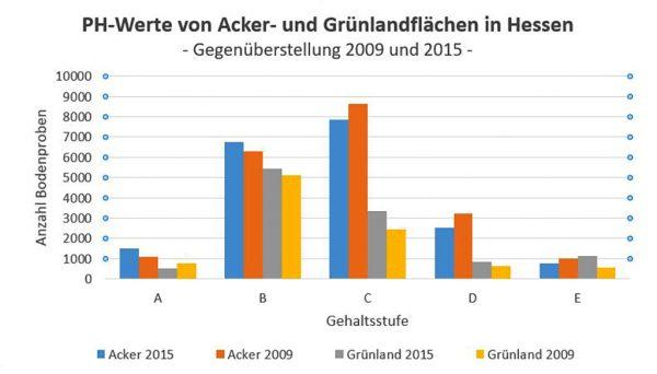 PH-Werte von Acker- und Grünlandflächen in Hessen