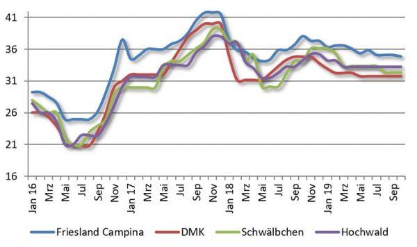 Entwicklung der Milchpreise vierer Unternehmen im Zeitraum Jan 2016 bis Sep 2019