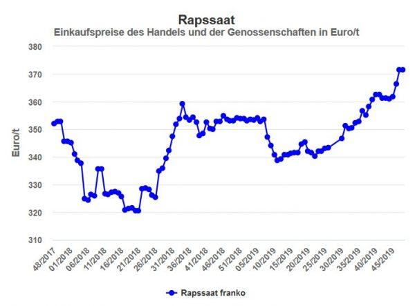 Die Graphik stellt die hessischen Rapspreise der letzten zwei Jahre dar. Seit Anfang 2019 ist ein kontinuierlicher Anstieg von 340 auf gut 370 Euro pro Tonne zu verzeichnen.