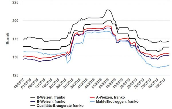 Abbildung: Brot- und Braugetreidepreise in Hessen, Einkaufspreis des Landhandels in EUR/t ohne MwSt, frei Erfasser