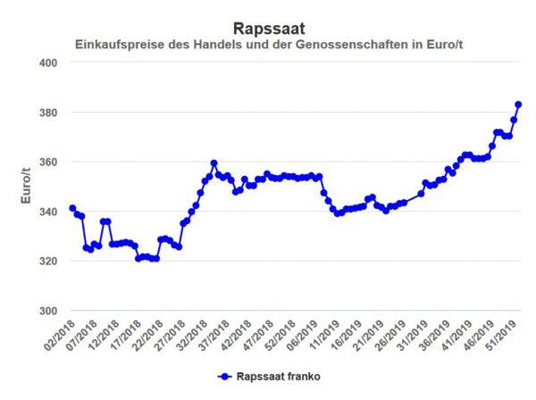 Abbildung: Rapspreis in Hessen, Einkaufspreis des Landhandels in EUR/t frei Erfasser